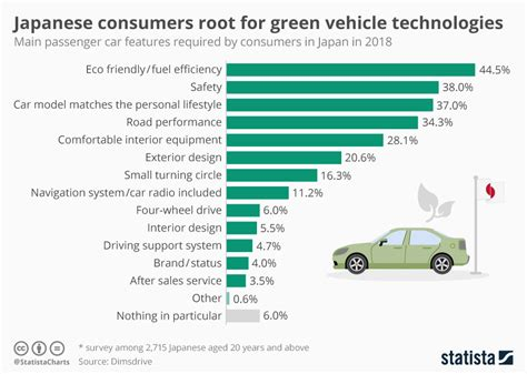 Chart: Japanese consumers root for green vehicle