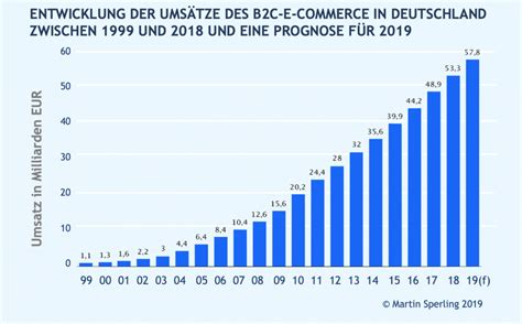 E-Commerce: Facts and Figures 2020 – Martin Sperling