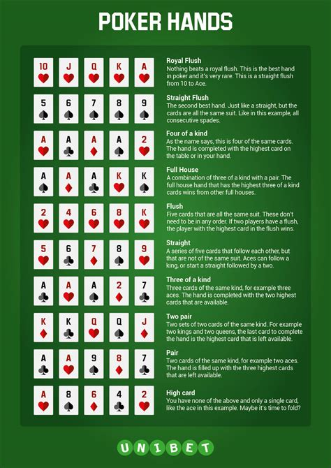 Poker Hand Ranking with Cheat Sheet