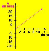 What is the Difference between Speed, Velocity and