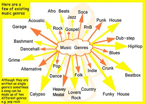 MUSIC GENRES – Thespians