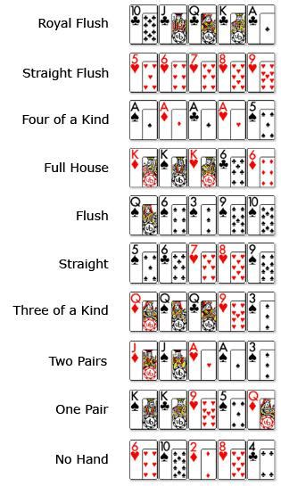 Play and win online: Order Of Poker Hands Suit