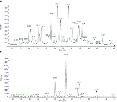 Frontiers | Cannabinoid Profiling of Hemp Seed Oil by