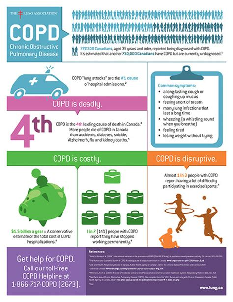 Check out our new infographic: COPD is deadly, costly and