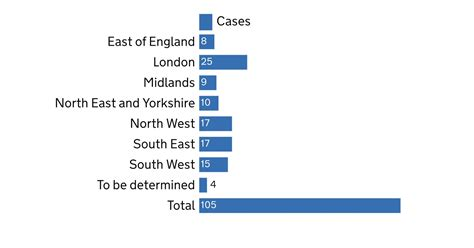 Coronavirus update: Cases in England reach 105 - see table