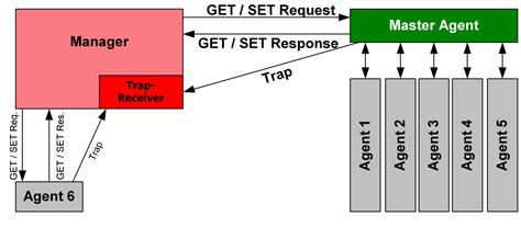 Simple Network Management Protocol - Wikipedia